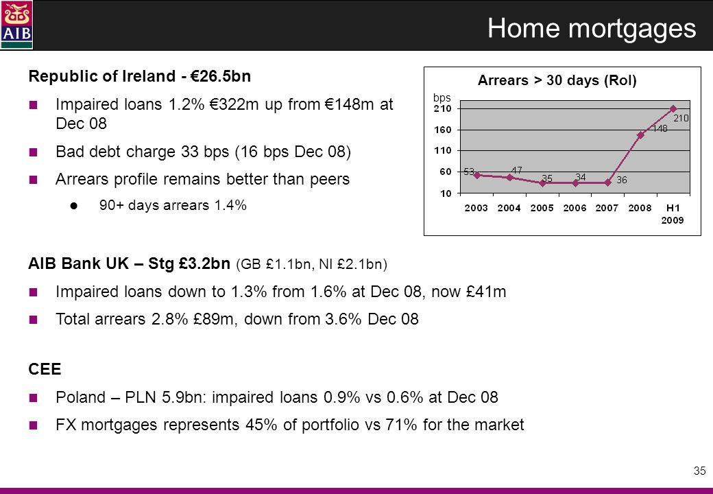 35 Home mortgages bps Arrears > 30 days (RoI) Republic of Ireland - 26.5bn Impaired loans 1.2% 322m up from 148m at Dec 08 Bad debt charge 33 bps (16 bps Dec 08) Arrears profile remains better than peers 90+ days arrears 1.4% AIB Bank UK – Stg £3.2bn (GB £1.1bn, NI £2.1bn) Impaired loans down to 1.3% from 1.6% at Dec 08, now £41m Total arrears 2.8% £89m, down from 3.6% Dec 08 CEE Poland – PLN 5.9bn: impaired loans 0.9% vs 0.6% at Dec 08 FX mortgages represents 45% of portfolio vs 71% for the market