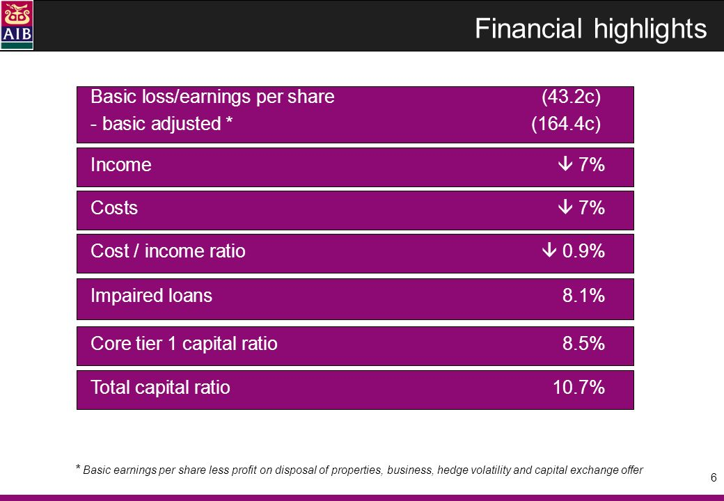 7 Solid operating performance 1.7bn pre-provision profit 1.1bn underlying*, 6% in 6 months of unprecedented challenges Good profit mix from diverse franchises * Excludes capital exchange offer ** 36% on H1 2008 AIB owns 22.8% of M&T AIB Bank RoI394m(33) Capital Markets475m55 AIB Bank UK £139m(17) PolandPln 609m(4) M&T$451m ** vs H1 08 %