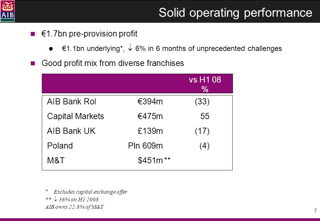 18 Operating profit £139m 17% Profit / loss before tax (£28m) due to bad debts charge of £168m driven by property market downturn Strong management action in low income environment Income 13%, costs 7% (excluding Financial Services Compensation Scheme, costs 9%) Better loan prices, higher deposit and funding costs Great Britain pbt £13m Profitable business banking franchise despite severe economic conditions Operating profit £89m Loans 1%, deposits 30% ( 19% year on year, Q1 deposit outflow now stemmed) Provisions of £77m due to deterioration in property & construction with some contagion to other business sectors First Trust Bank pbt (£41m) Operating profit £50m Loans 5%, deposits 1% Provisions of £91m largely driven by property & construction sector and landbank lending in particular AIB Bank United Kingdom