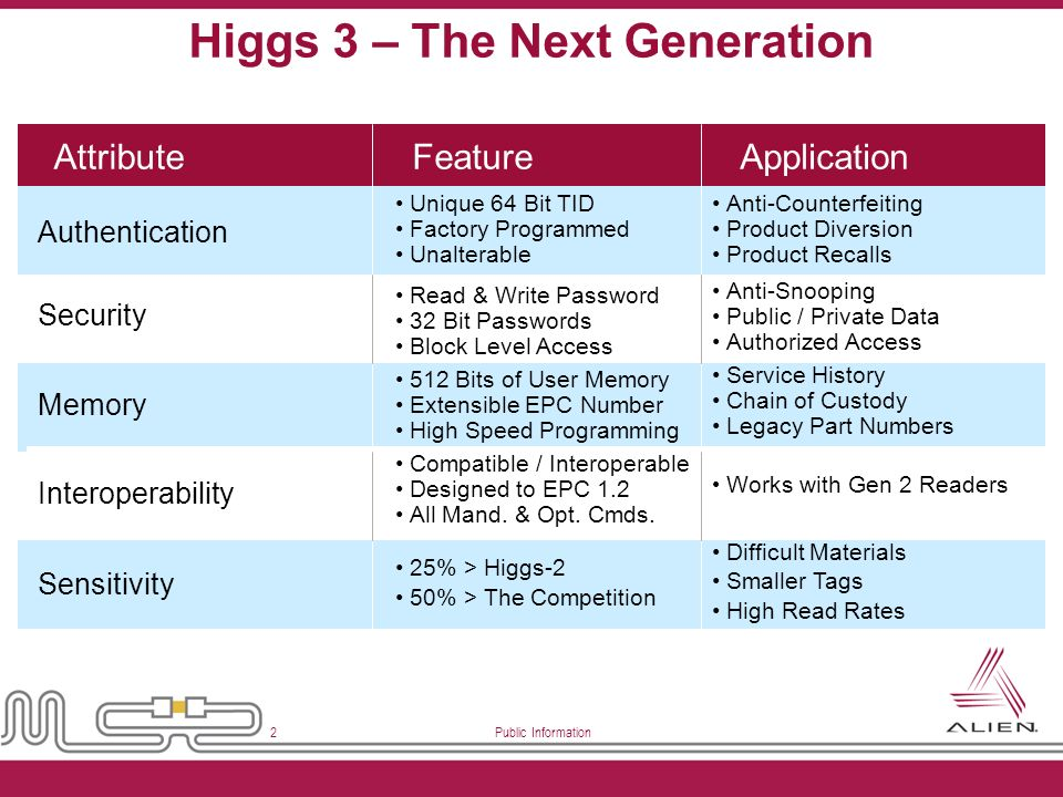 Public Information 2 Higgs 3 – The Next Generation Memory 512 Bits of User Memory Extensible EPC Number High Speed Programming AttributeApplication Se
