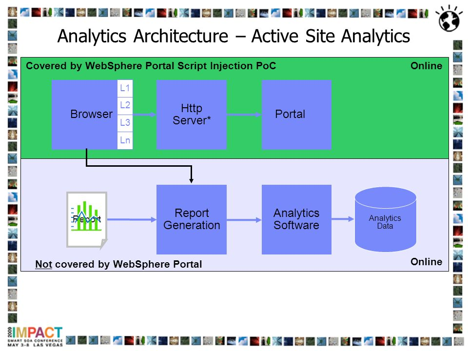 Online Analytics Architecture – Active Site Analytics Browser Http Server* Portal Analytics Data Analytics Software Report Generation Report Online Co