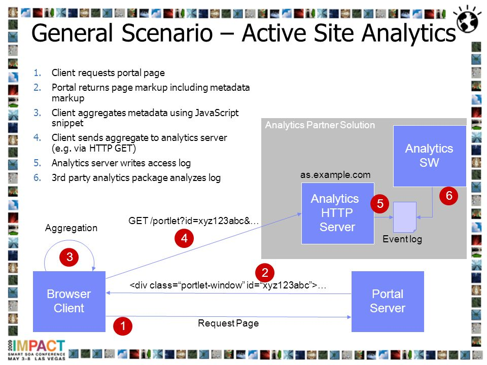 Analytics Partner Solution 1.Client requests portal page 2.Portal returns page markup including metadata markup 3.Client aggregates metadata using Jav