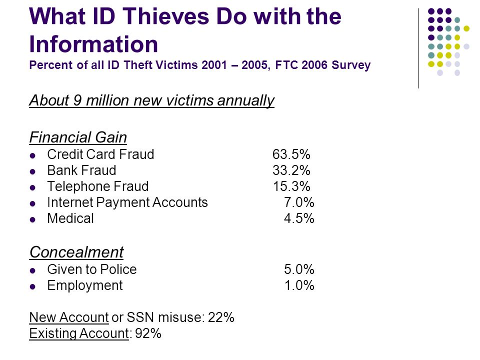 What ID Thieves Do with the Information Percent of all ID Theft Victims 2001 – 2005, FTC 2006 Survey About 9 million new victims annually Financial Gain Credit Card Fraud 63.5% Bank Fraud 33.2% Telephone Fraud 15.3% Internet Payment Accounts 7.0% Medical 4.5% Concealment Given to Police 5.0% Employment 1.0% New Account or SSN misuse: 22% Existing Account: 92%