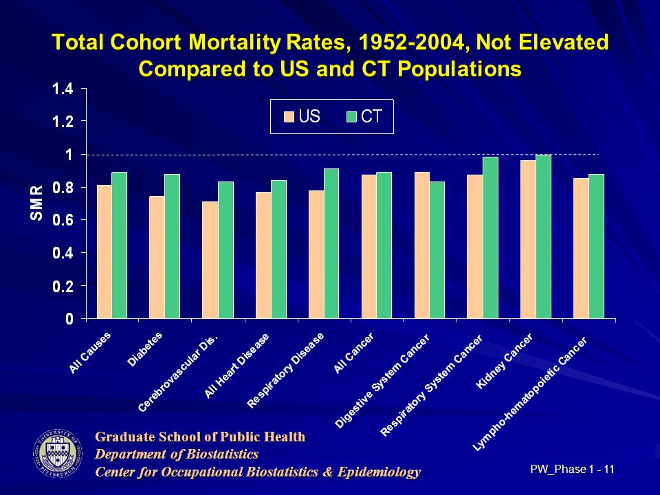 Graduate School of Public Health Department of Biostatistics Center for Occupational Biostatistics & Epidemiology PW_Phase Total Cohort Mortality Rates, , Not Elevated Compared to US and CT Populations