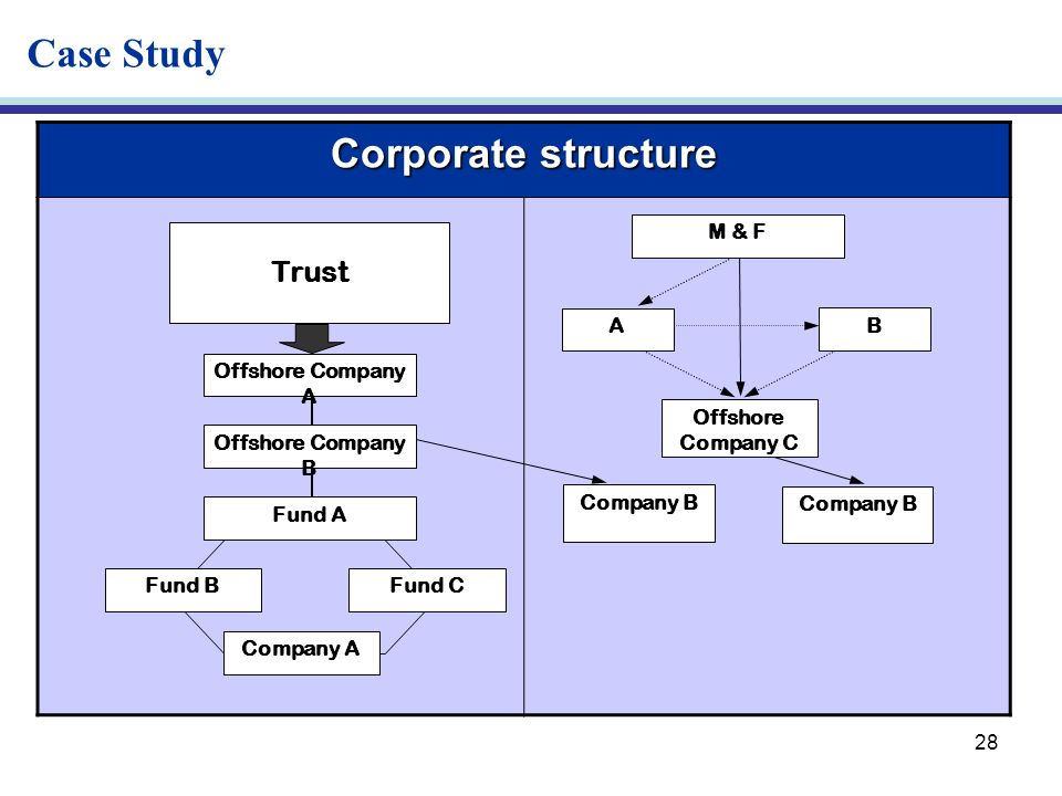 28 Corporate structure Trust Offshore Company A Offshore Company B Fund A Fund BFund C Company A M & F A B Offshore Company C Company B Case Study