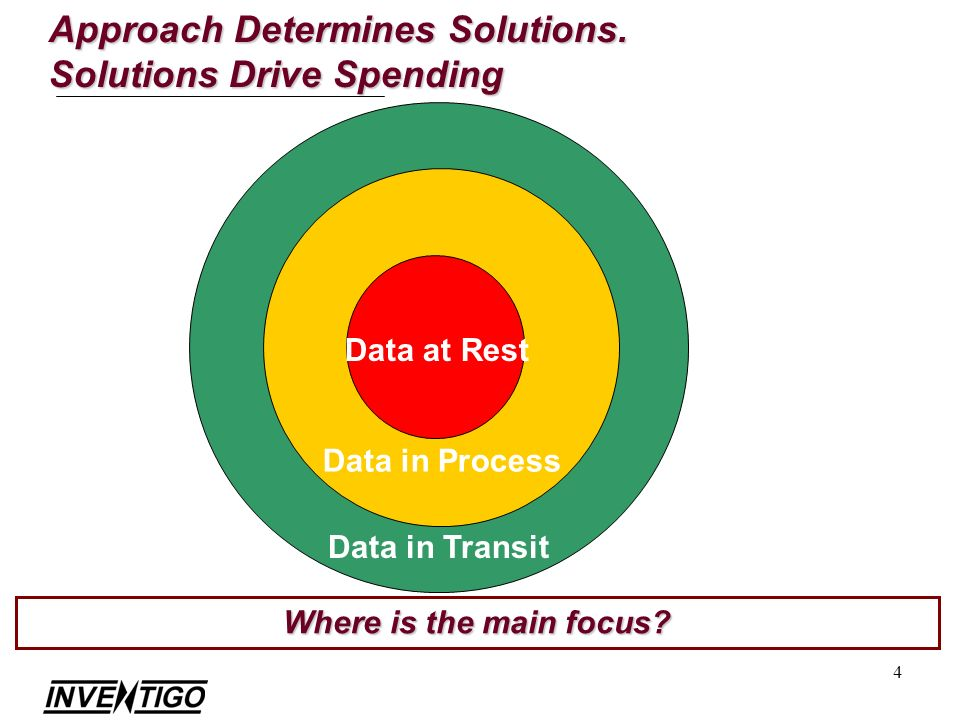 4 Approach Determines Solutions. Solutions Drive Spending Data in Transit Data in Process Data at Rest Where is the main focus?