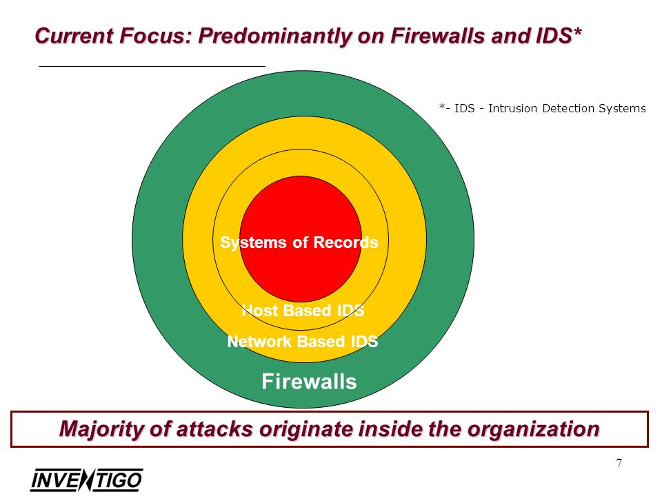 7 Current Focus: Predominantly on Firewalls and IDS* Majority of attacks originate inside the organization Firewalls Host Based IDS Systems of Records Network Based IDS *- IDS - Intrusion Detection Systems