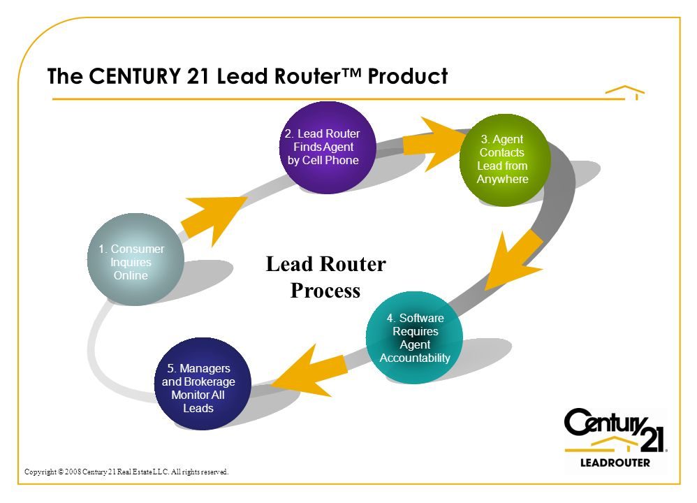 Copyright © 2008 Century 21 Real Estate LLC. All rights reserved. The CENTURY 21 Lead Router Product 19 1. Consumer Inquires Online Lead Router Proces