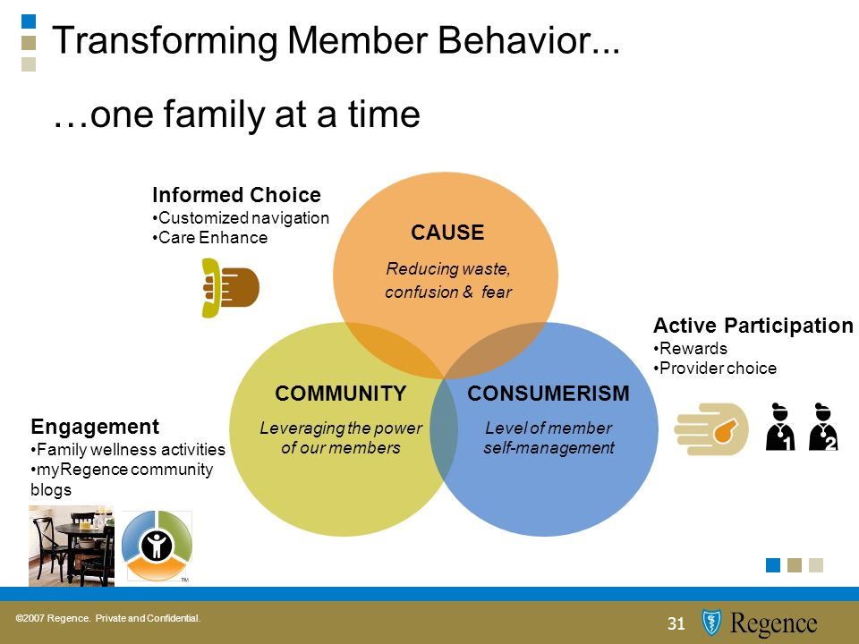 ©2007 Regence. Private and Confidential. 31 Transforming Member Behavior...