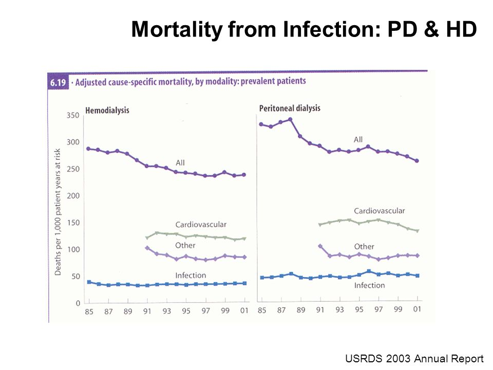 USRDS 2003 Annual Report Mortality from Infection: PD & HD