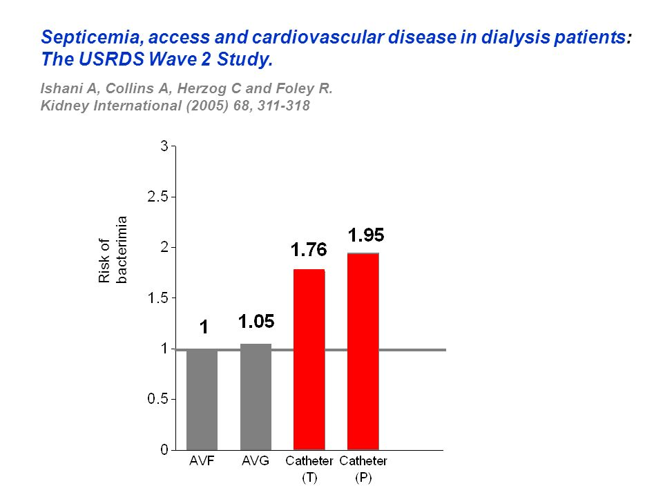 Risk of bacterimia Septicemia, access and cardiovascular disease in dialysis patients: The USRDS Wave 2 Study. Ishani A, Collins A, Herzog C and Foley