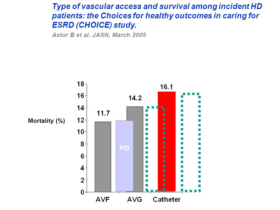 Mortality (%) Type of vascular access and survival among incident HD patients: the Choices for healthy outcomes in caring for ESRD (CHOICE) study. Ast
