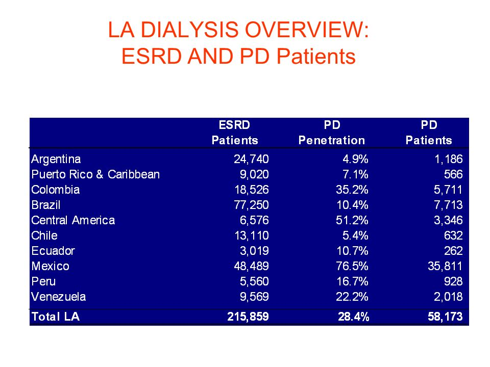 LA DIALYSIS OVERVIEW: ESRD AND PD Patients