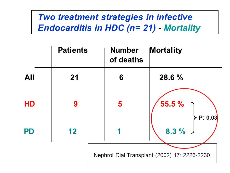 Two treatment strategies in infective Endocarditis in HDC (n= 21) - Mortality All 21 6 28.6 % Patients Number Mortality of deaths HD 9 5 55.5 % PD 12