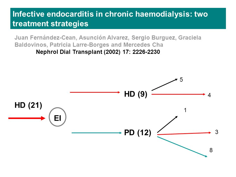 EI PD (12) HD (21) HD (9) Infective endocarditis in chronic haemodialysis: two treatment strategies Juan Fernández-Cean, Asunción Alvarez, Sergio Burg