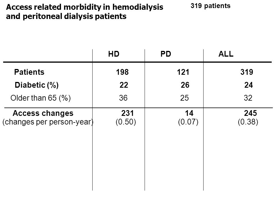 HD PDALL Patients 198 121 319 Diabetic (%) 22 26 24 Older than 65 (%) 36 25 32 Access related morbidity in hemodialysis and peritoneal dialysis patien