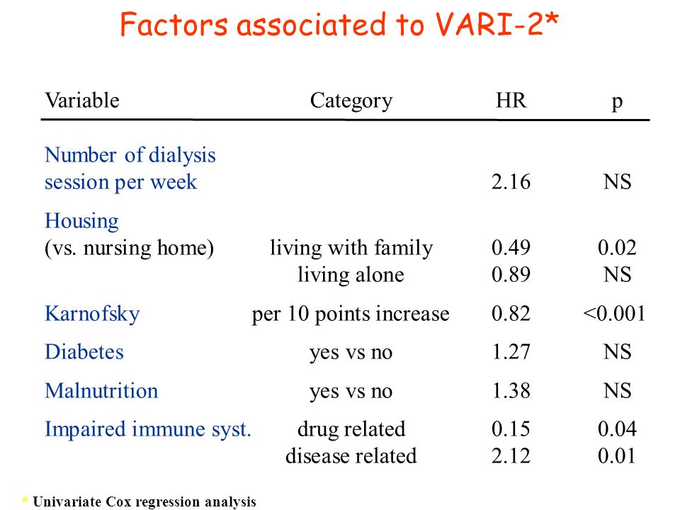 Factors associated to VARI-2* VariableCategoryHRp Number of dialysis session per week2.16NS Housing (vs. nursing home)living with family0.490.02 livin