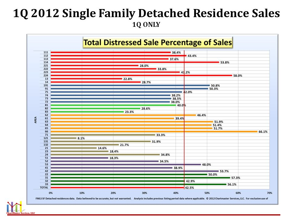 1Q 2012 Single Family Detached Residence Sales 1Q ONLY