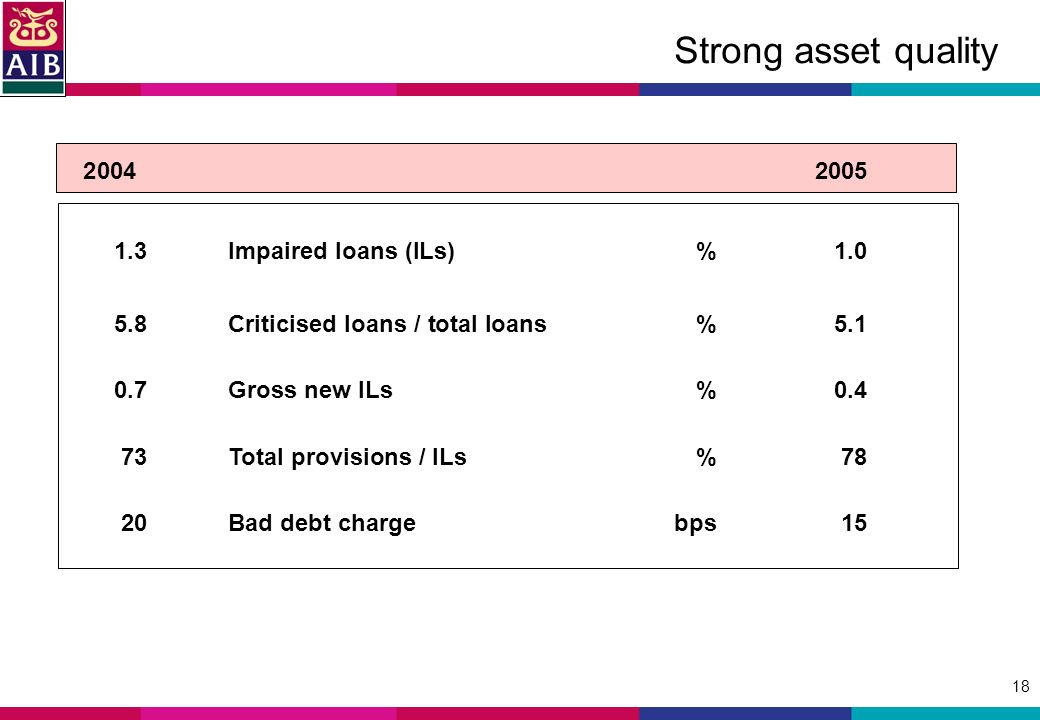 18 Strong asset quality 20042005 1.3Impaired loans (ILs)%1.0 5.8Criticised loans / total loans%5.1 0.7Gross new ILs%0.4 73Total provisions / ILs%78 20Bad debt chargebps15
