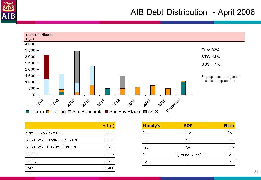 21 AIB Debt Distribution - April 2006 Euro 82% STG 14% US$ 4% Step-up issues – adjusted to earliest step-up date Debt Distribution (m)