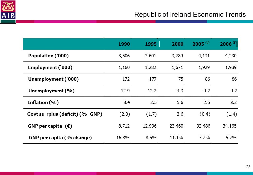 25 Republic of Ireland Economic Trends