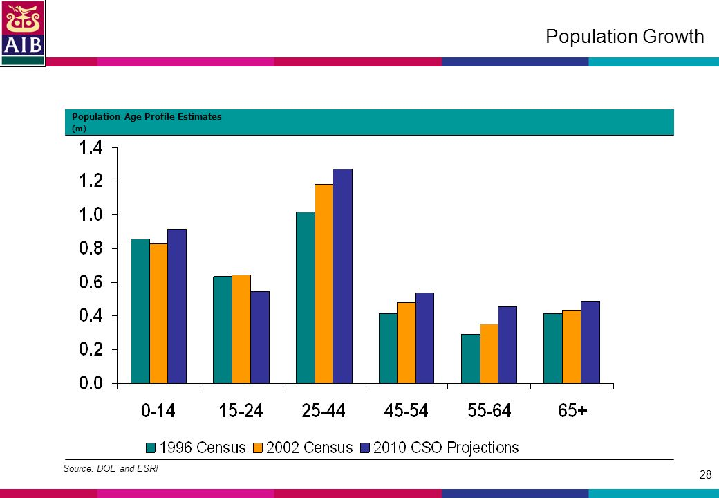 28 Population Growth Source: DOE and ESRI Population Age Profile Estimates (m)