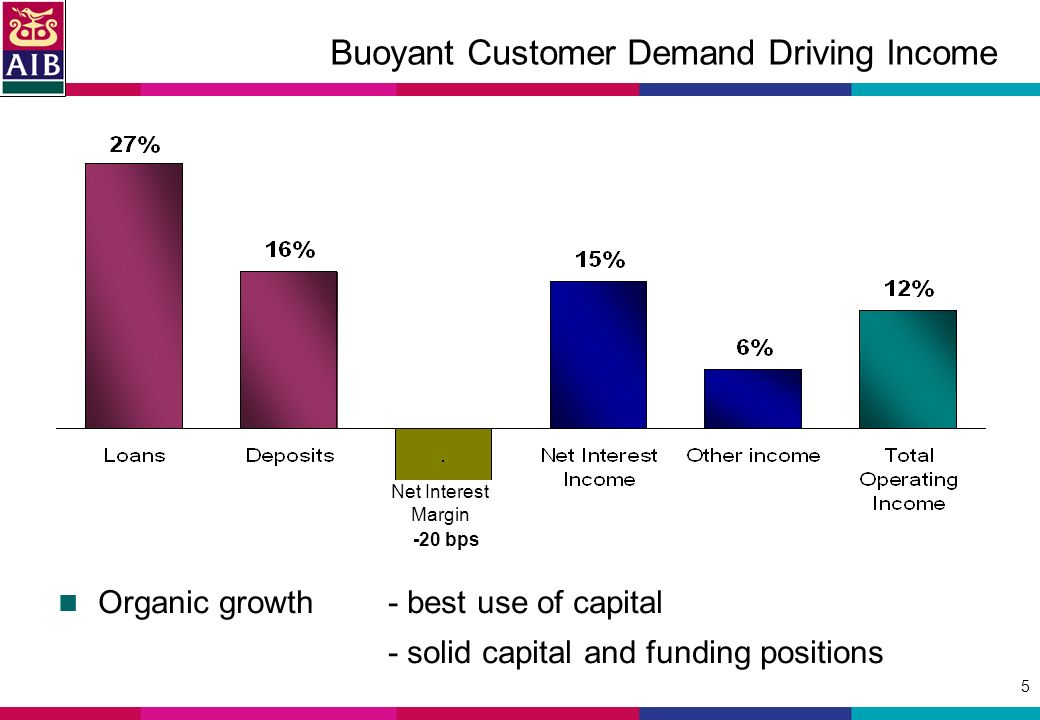 5 Buoyant Customer Demand Driving Income Net Interest Margin -20 bps Organic growth - best use of capital - solid capital and funding positions