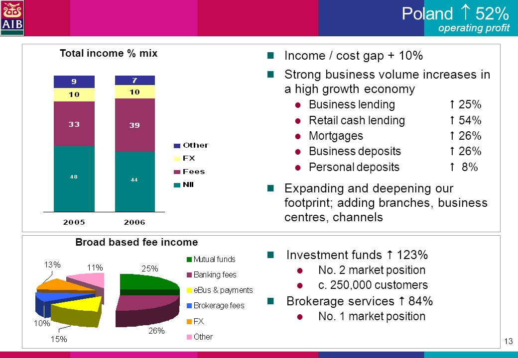 13 Income / cost gap + 10% Strong business volume increases in a high growth economy Business lending 25% Retail cash lending 54% Mortgages 26% Business deposits 26% Personal deposits 8% Expanding and deepening our footprint; adding branches, business centres, channels Investment funds 123% No.