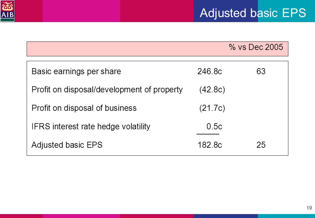 19 Adjusted basic EPS Basic earnings per share246.8c63 Profit on disposal/development of property (42.8c) Profit on disposal of business (21.7c) IFRS interest rate hedge volatility 0.5c Adjusted basic EPS182.8c25 % vs Dec 2005