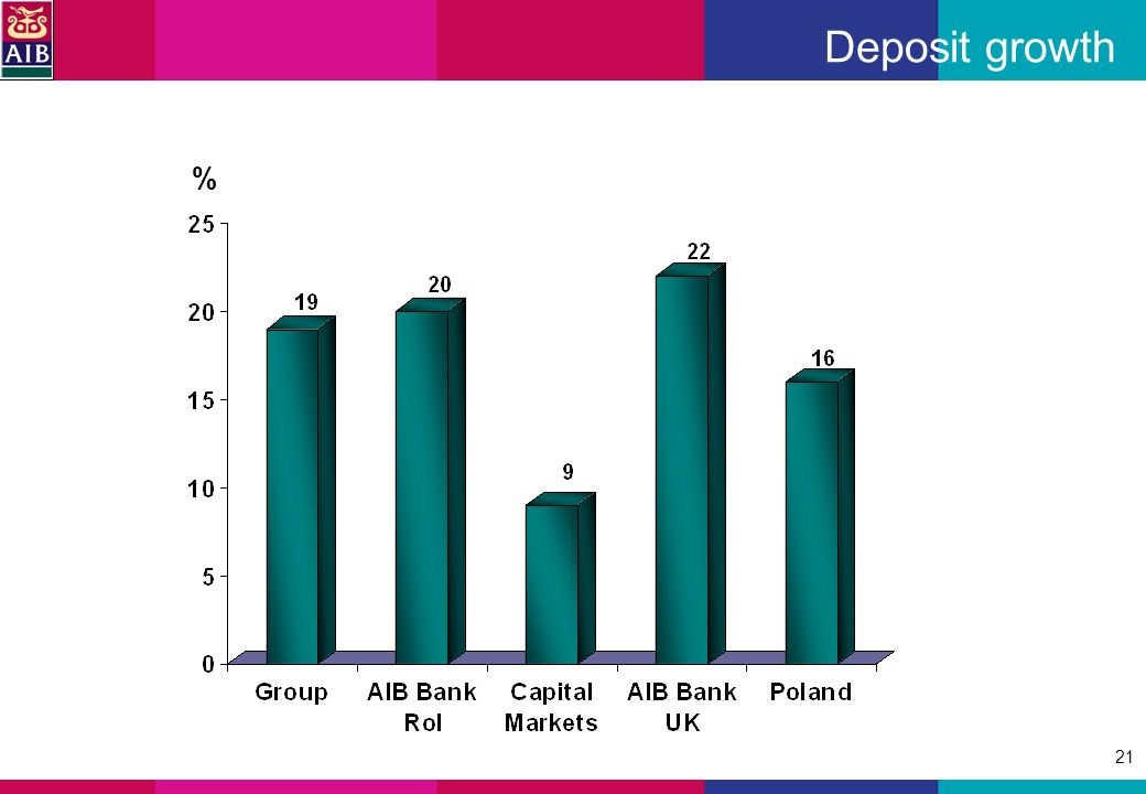 21 % Deposit growth