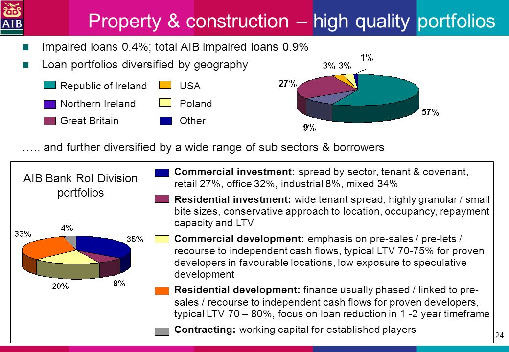 24 Property & construction – high quality portfolios Impaired loans 0.4%; total AIB impaired loans 0.9% Loan portfolios diversified by geography Commercial investment: spread by sector, tenant & covenant, retail 27%, office 32%, industrial 8%, mixed 34% Residential investment: wide tenant spread, highly granular / small bite sizes, conservative approach to location, occupancy, repayment capacity and LTV Commercial development: emphasis on pre-sales / pre-lets / recourse to independent cash flows, typical LTV 70-75% for proven developers in favourable locations, low exposure to speculative development Residential development: finance usually phased / linked to pre- sales / recourse to independent cash flows for proven developers, typical LTV 70 – 80%, focus on loan reduction in 1 -2 year timeframe Contracting: working capital for established players Republic of Ireland Northern Ireland Great Britain USA Poland Other …..