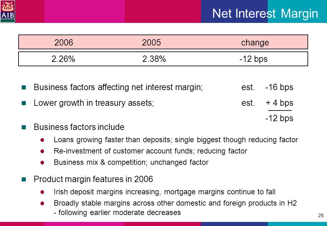 26 Net Interest Margin 2.26%2.38%-12 bps 20062005 change Business factors affecting net interest margin; est.