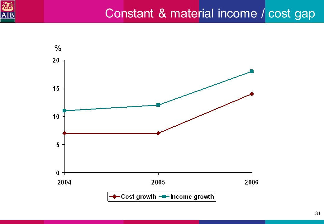 31 Constant & material income / cost gap %