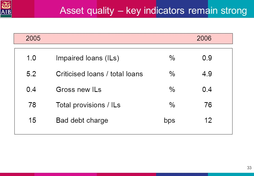 33 Asset quality – key indicators remain strong 1.0Impaired loans (ILs)%0.9 5.2Criticised loans / total loans%4.9 0.4Gross new ILs%0.4 78Total provisions / ILs%76 15Bad debt chargebps12 2005 2006