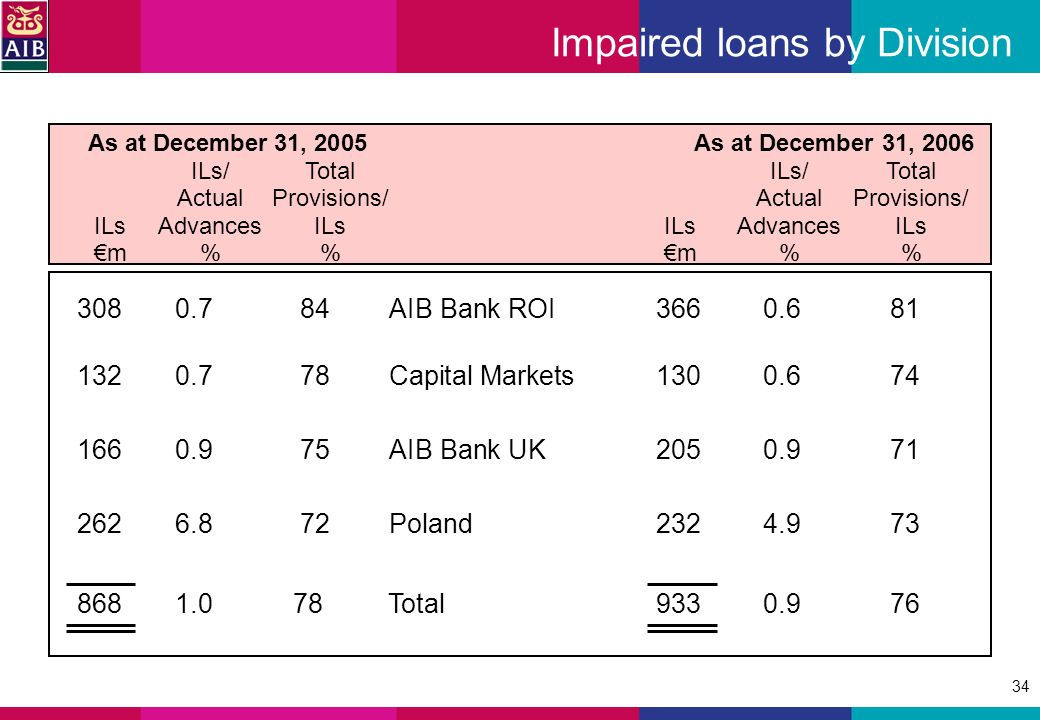 34 Impaired loans by Division 3080.784AIB Bank ROI3660.681 1320.778Capital Markets1300.674 1660.975AIB Bank UK2050.971 2626.8 72 Poland2324.973 8681.0 78 Total9330.976 As at December 31, 2005 As at December 31, 2006 ILs/TotalILs/Total ActualProvisions/ActualProvisions/ ILsAdvancesILsILsAdvancesILs m%m%