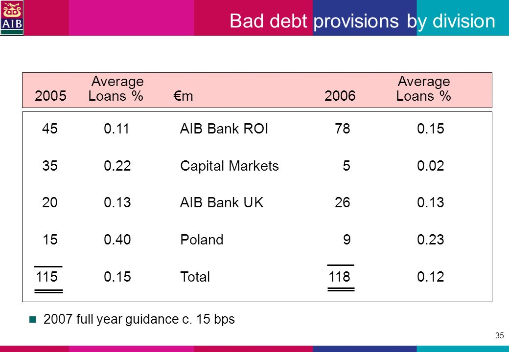 35 Bad debt provisions by division 450.11AIB Bank ROI780.15 350.22Capital Markets 50.02 200.13AIB Bank UK 260.13 150.40Poland90.23 1150.15Total1180.12 Average Average 2005Loans %m2006Loans % 2007 full year guidance c.