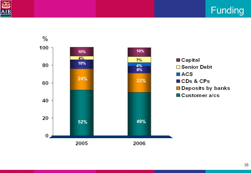 38 Funding 52% 24% 10%10% 10% 49% 22% 10%10% 8% % 4% 7% 4%