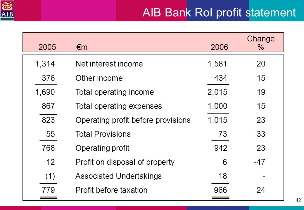 42 AIB Bank RoI profit statement Change 2005m2006 % 1,314Net interest income1,58120 376Other income43415 1,690Total operating income2,01519 867Total operating expenses1,00015 823Operating profit before provisions1,01523 55Total Provisions7333 768Operating profit94223 12Profit on disposal of property6 -47 (1)Associated Undertakings18- 779Profit before taxation966 24