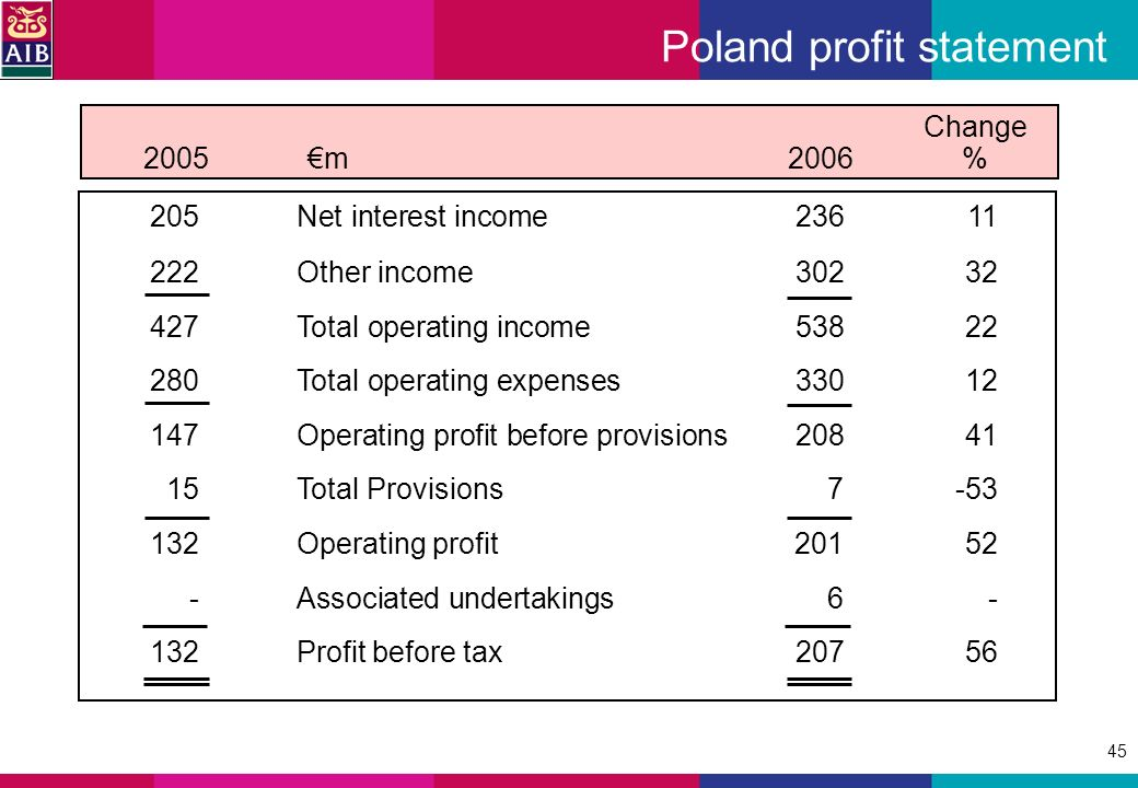 45 Poland profit statement Change 2005m2006 % 205Net interest income23611 222Other income30232 427Total operating income53822 280Total operating expenses33012 147Operating profit before provisions20841 15Total Provisions7-53 132Operating profit201 52 -Associated undertakings6- 132Profit before tax20756