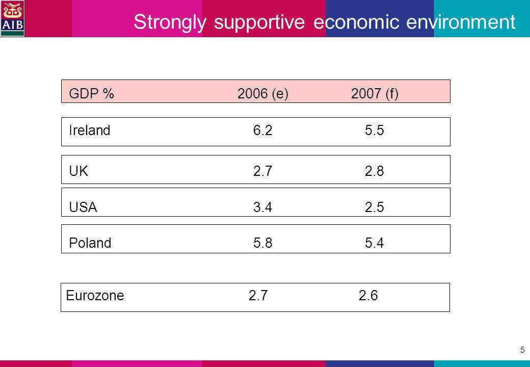 5 Strongly supportive economic environment GDP %2006 (e)2007 (f) Ireland6.25.5 UK2.72.8 USA3.4 2.5 Poland5.8 5.4 Eurozone2.72.6