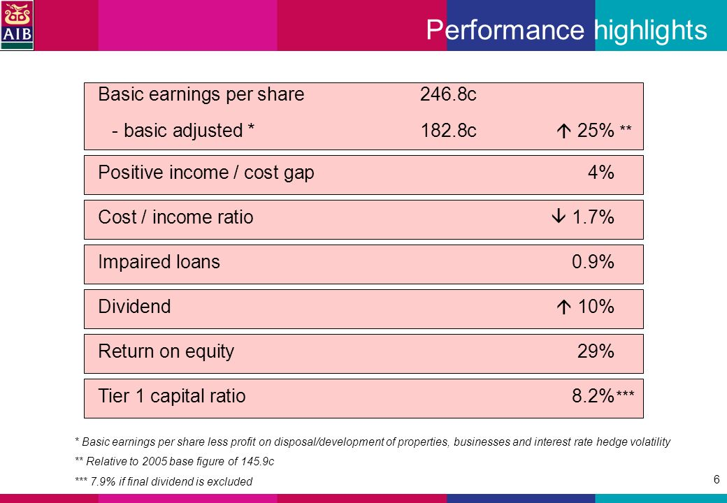 6 Performance highlights Basic earnings per share 246.8c - basic adjusted * 182.8c 25% * Basic earnings per share less profit on disposal/development of properties, businesses and interest rate hedge volatility ** Relative to 2005 base figure of 145.9c *** 7.9% if final dividend is excluded Positive income / cost gap 4% Cost / income ratio 1.7% Impaired loans 0.9% Dividend 10% Return on equity 29% Tier 1 capital ratio 8.2% ** ***