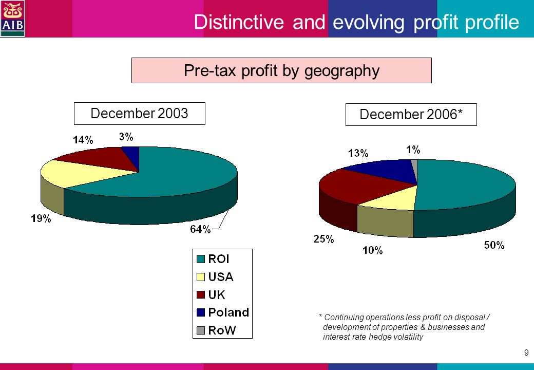 9 Distinctive and evolving profit profile December 2003 Pre-tax profit by geography * Continuing operations less profit on disposal / development of properties & businesses and interest rate hedge volatility December 2006*