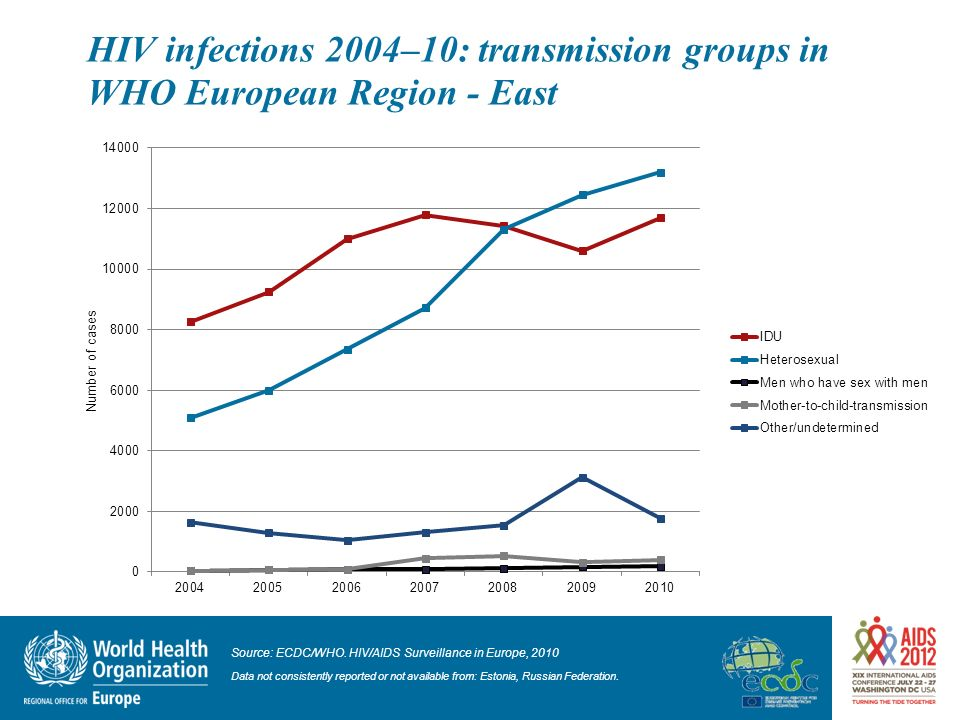 HIV infections 2004–10: transmission groups in WHO European Region - East 14 Source: ECDC/WHO. HIV/AIDS Surveillance in Europe, 2010 Data not consiste