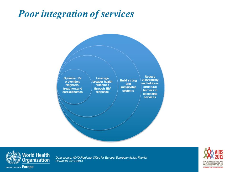 Poor integration of services Reduce vulnerability and address structural barriers to accessing services Build strong and sustainable systems Leverage