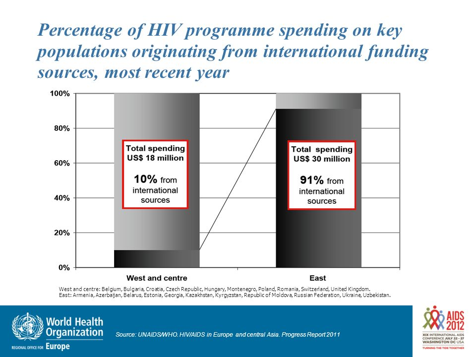 Percentage of HIV programme spending on key populations originating from international funding sources, most recent year West and centre: Belgium, Bul