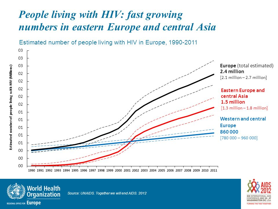 People living with HIV: fast growing numbers in eastern Europe and central Asia Estimated number of people living with HIV in Europe, 1990-2011 Source