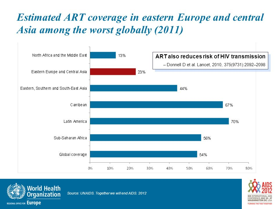 Estimated ART coverage in eastern Europe and central Asia among the worst globally (2011) ART also reduces risk of HIV transmission – Donnell D et al.