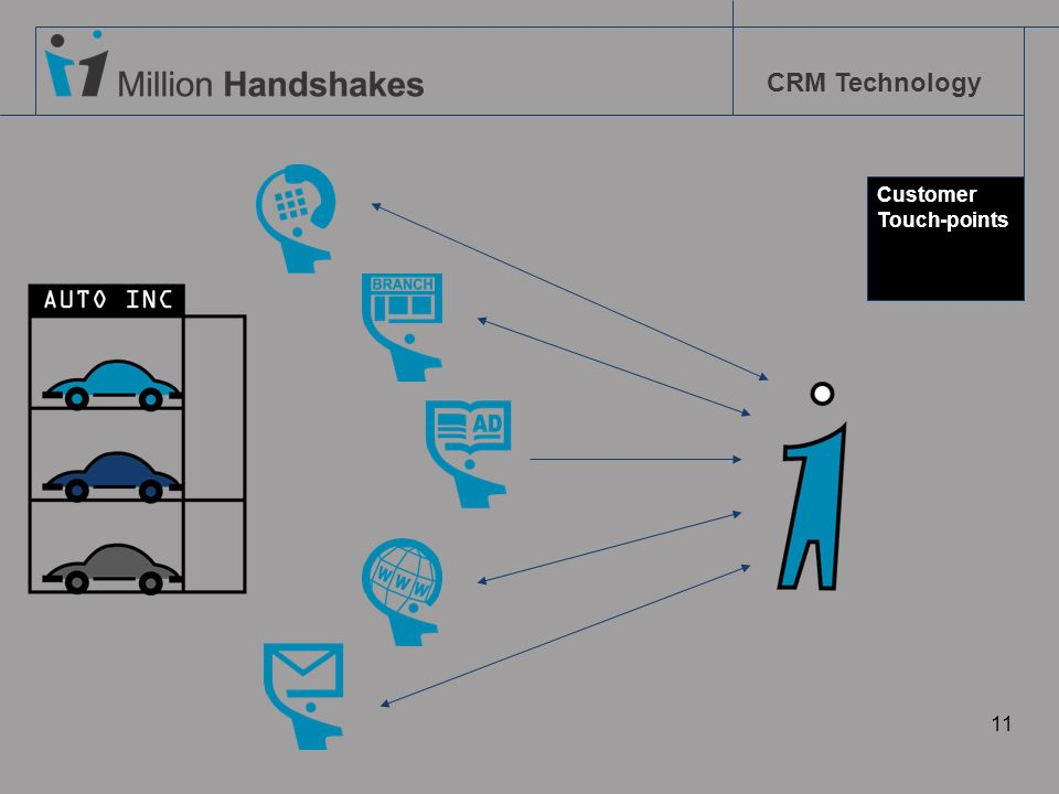 CRM Technology 11 Customer Touch-points