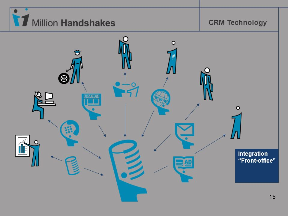CRM Technology 15 Integration Front-office