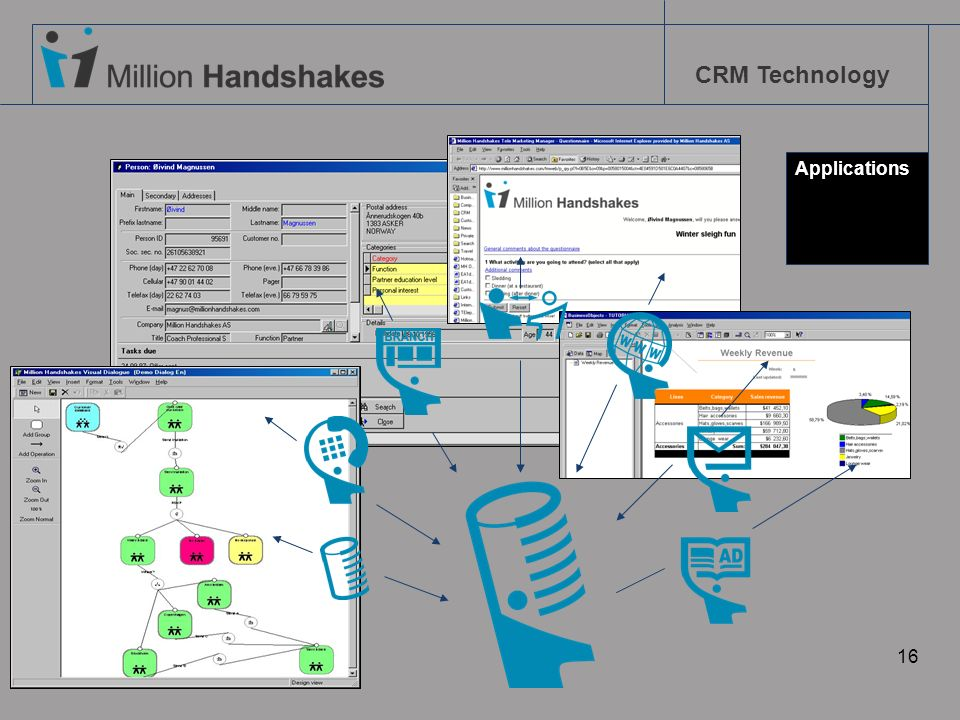 CRM Technology 16 Applications